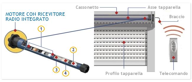 Schema Elettrico Nice Mca2 : Pomezia avvolgibili fabbrica in pvc acciaio